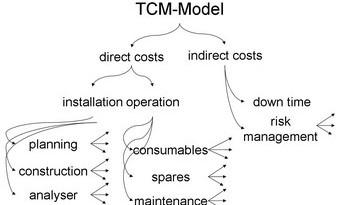 tcm-model