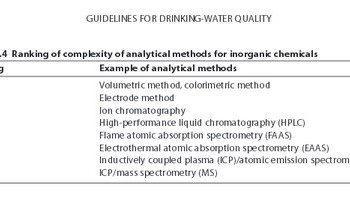 WHO Drinking Water Guidelines Table 8.4