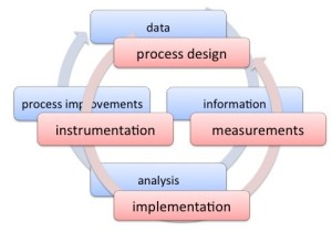 Process design improvement