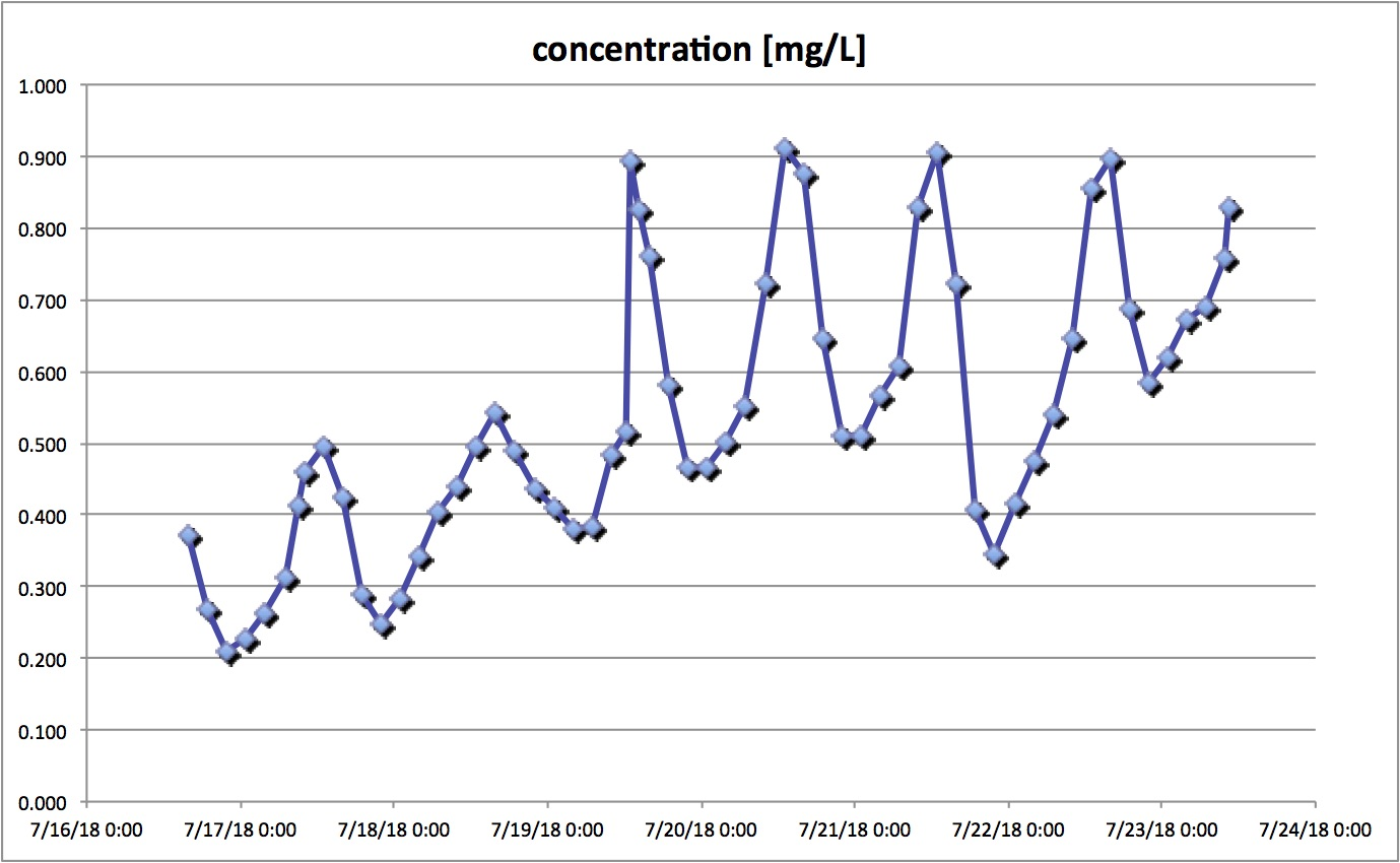 Concentrations measured to get information about process stability.